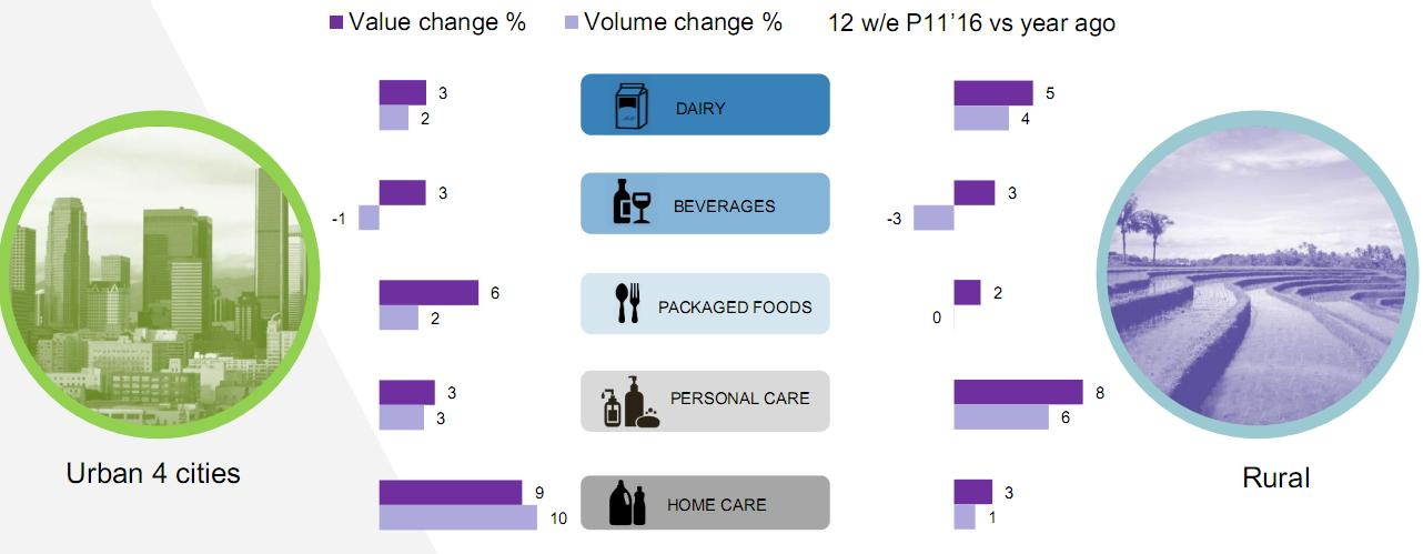 Urban FMCG market recovering, rural market slowing