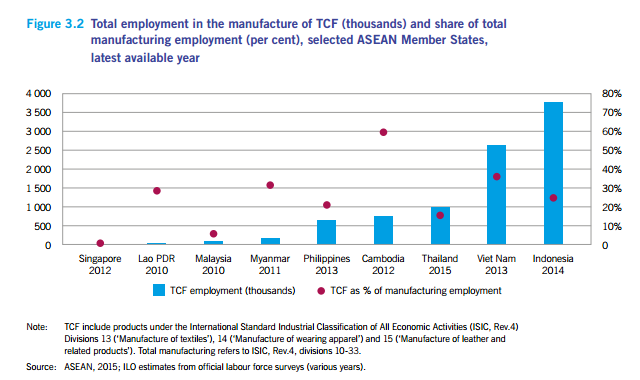 86% of textile workers at risk from automation   Industry