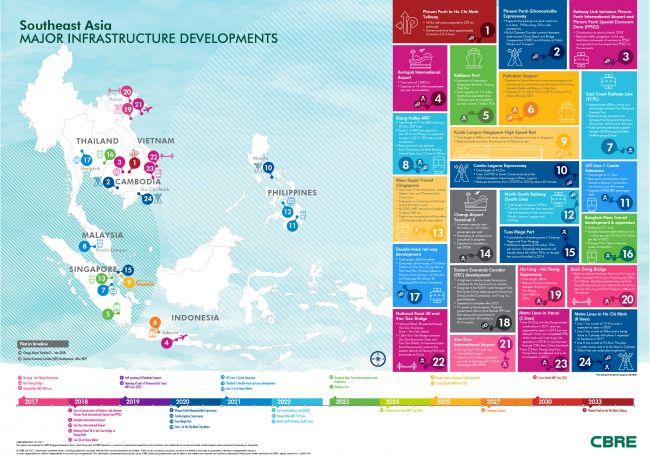 Cbre Vietnam Leads Southeast Asia In Infrastructure