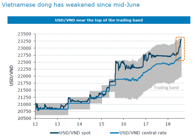 ANZ: Strong GDP growth to continue