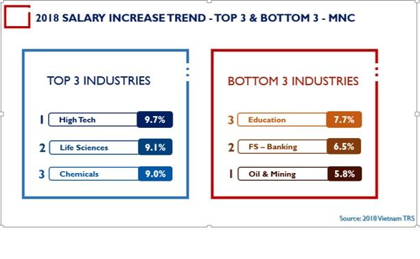 2018 Mercer - Talentnet Salary Survey released