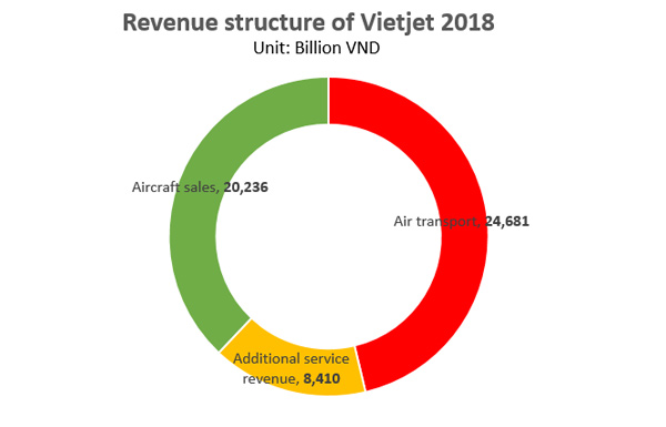 (Source from Vietjet)
