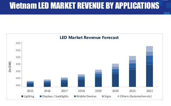 Led Market To Reach 729 Mn By 2022