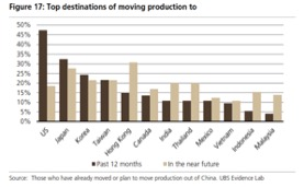 CBRE: Vietnam benefitting from production shift out of China