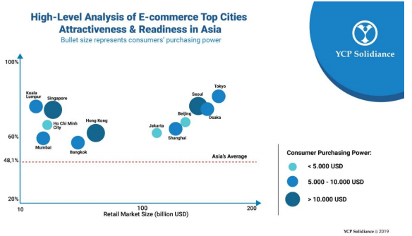 HCMC among 'Top E-commerce Cities in Asia'