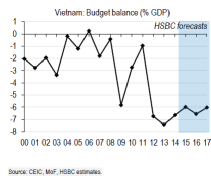 fiscal stimulus government expenditure in vietnam Fiscal policy refers to government action to change the total amount or the  although it was recognized that some tax and expenditure changes affect the.