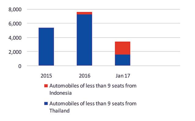 Source: General Department of Customs