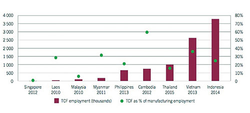Source: ILO report, 2016