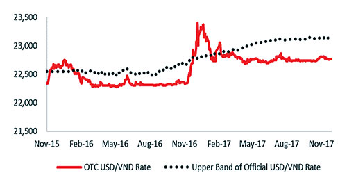 Sources: State Bank of Vietnam, VinaCapital Research, 2017
