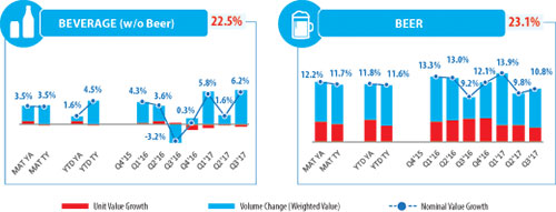 Source: Nielsen Retail Index - Versus year ago; % is value contribution to Total FMCG MAT TY