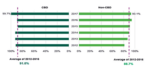 Source: CBRE Vietnam, Q4 2017