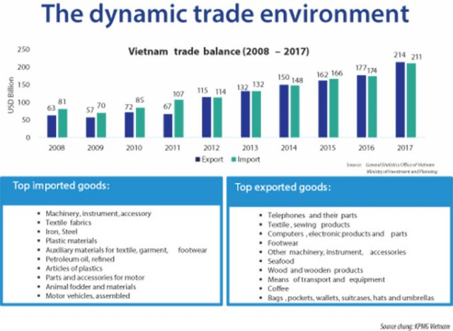 Source: KPMG Vietnam