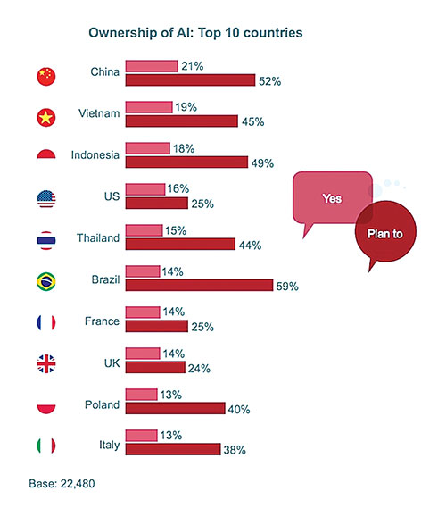 Source: PwC, Global Consumer Insights Survey,2018