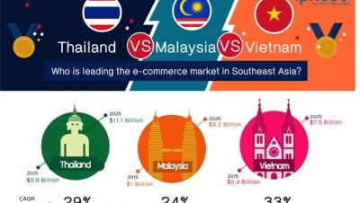 Lazada the top choice for online shoppers